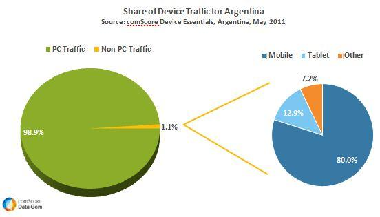 Share Device Traffic for Argentina