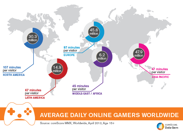 Asia Pacific Has Largest Daily Online Gaming Audience