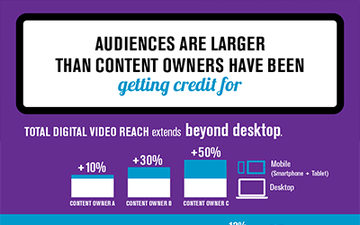 Audiences are larger than content owners are getting credit for