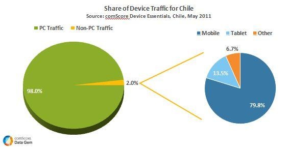 Share Device Traffic for Chile