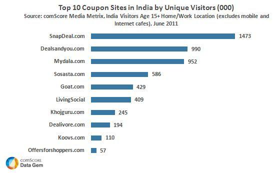 Snapdeal Com Leads Coupon Category In India Comscore Inc