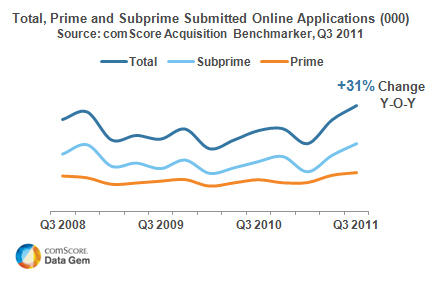 Online Credit Card Acquisition Market Grows