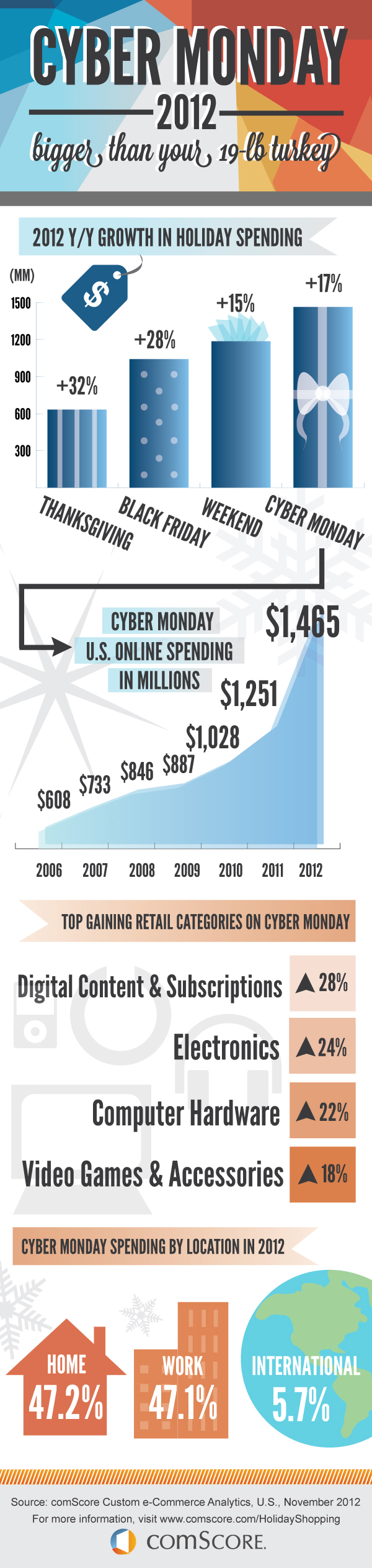 Cyber Monday by the Numbers