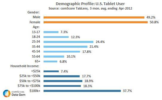 Demographic Profile US Tablet User