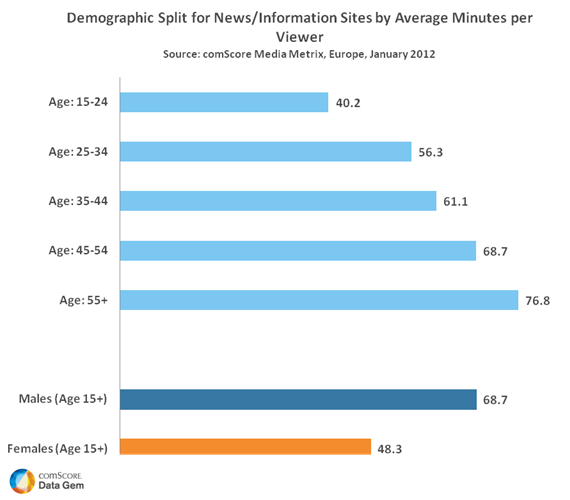 Demographic Split News Sites by Average Minutes
