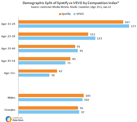 Demographic Split of Spotify vs Vevo by Composition Index