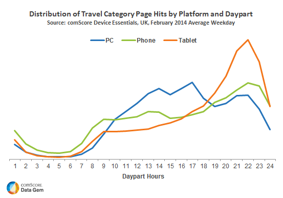 Distribution of Travel Category Page Hits by Platform and Daypart