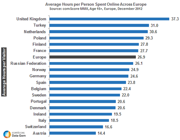Average Hours Spent Online in Europe
