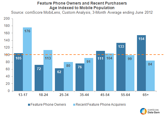 Feature Phones Remain Popular As 'Starter Phones'