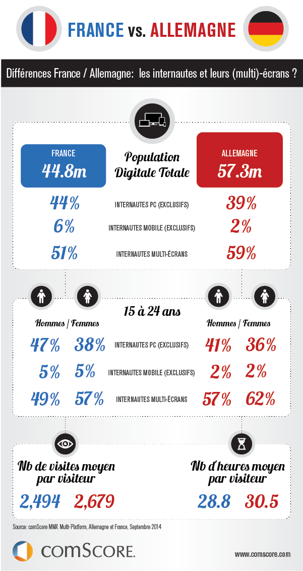 France vs. Germany: How Online-Users Engage with Platforms every Month