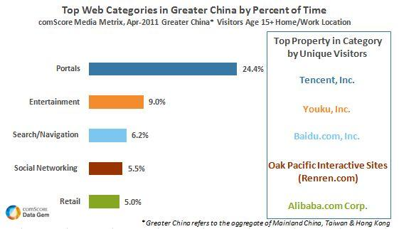 Greater China Internet Usage Led by Web Portals and Entertainment Sites