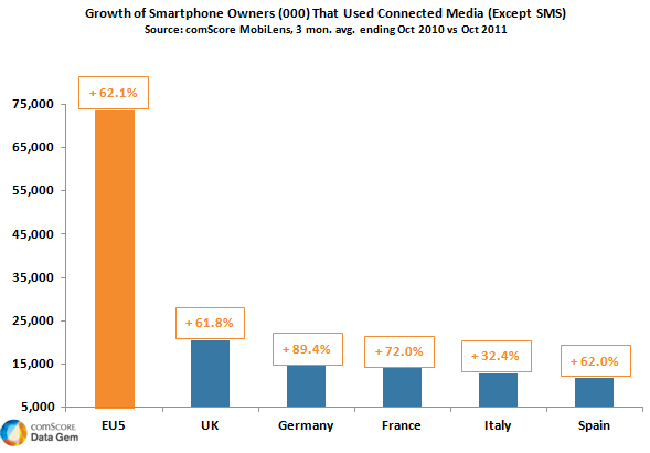 Mobile Media Usage Across EU5