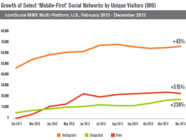 Camera Content Drives Surge Among 'Mobile-First' Social Networks in the U.S.