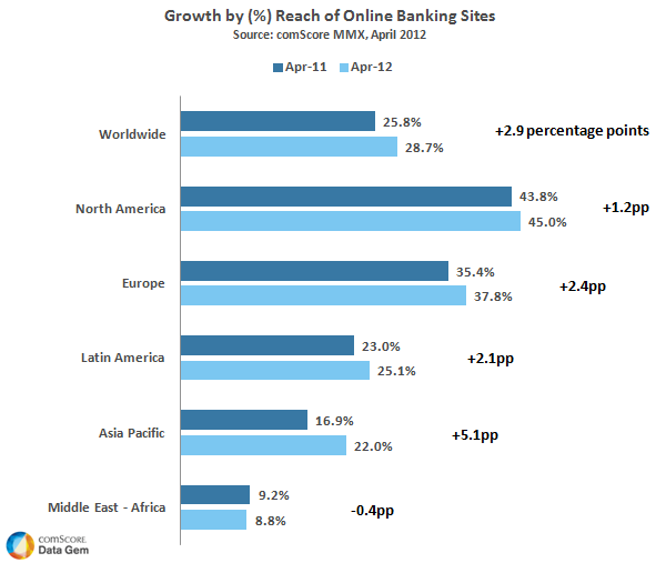 Growth of Online Banking Sites
