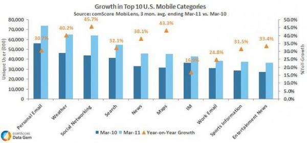 Growth in Top US Mobile Categories