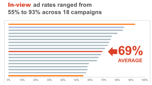 In-View ad rates