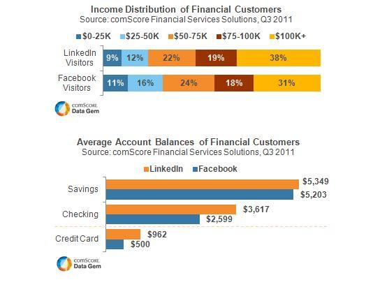 Income Distribution of Financial Customers