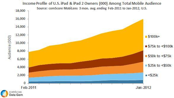 Income owners iPad US
