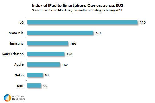 Index of iPad to Smartphone Owners across EU5
