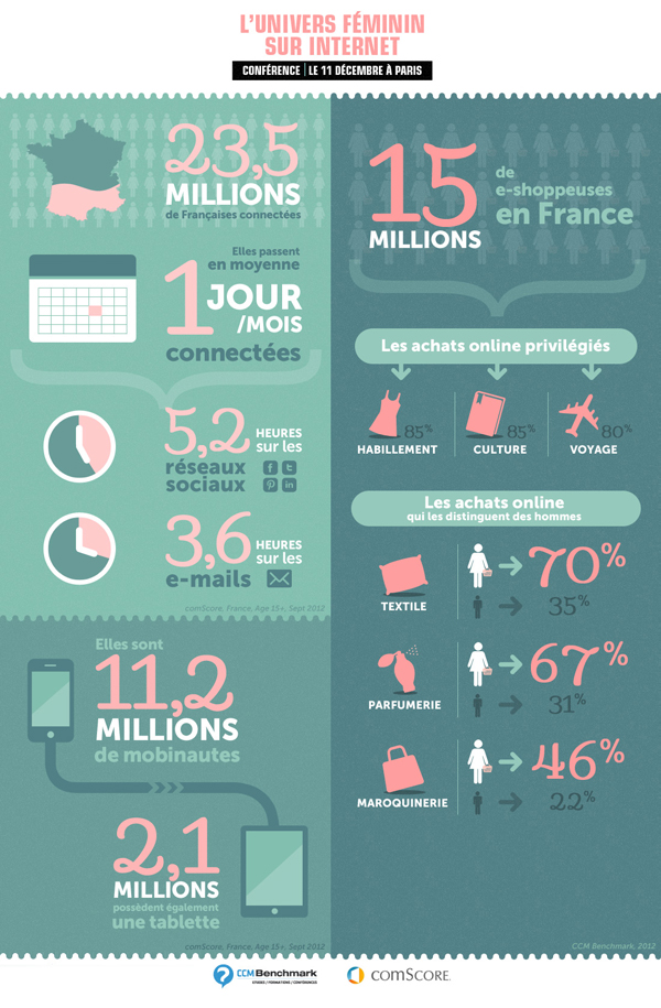 Infographic France Women on the Web
