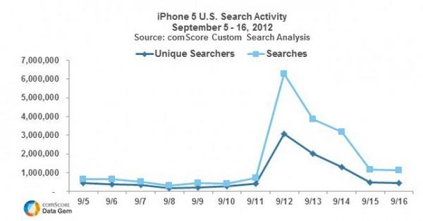 iPhone 5 Search Activity