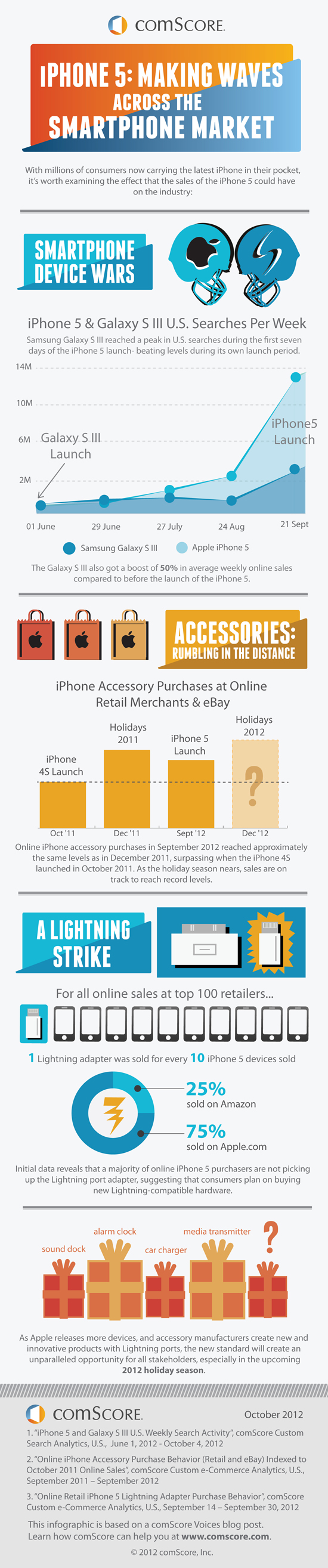 The iPhone Effect How the iPhone 5 is Making Waves through the Smartphone Market