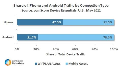 iPhone and Android Traffic by Connection Type