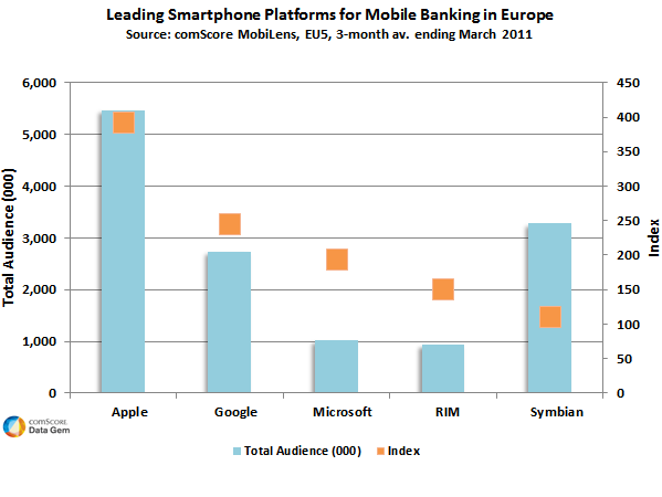Leading smartphone platforms for mobile banking in Europe