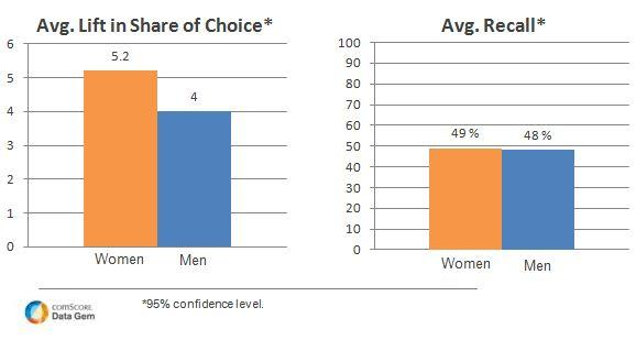 Men More Difficult to Persuade with Advertising than Women
