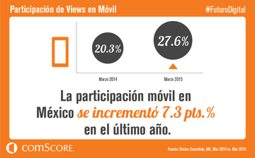 Participacion de views en Movil