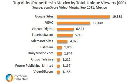 Top 10 Video Websites Mexico