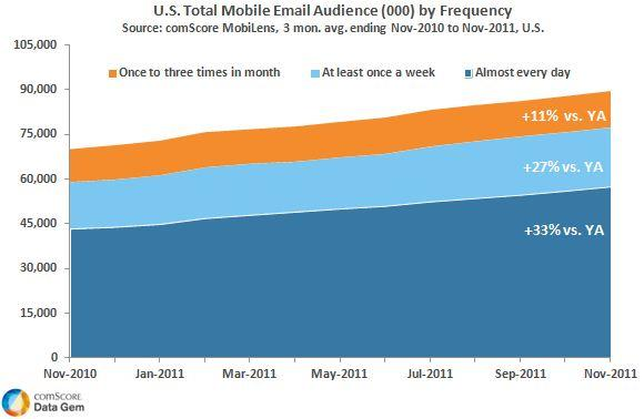 U.S. Mobile Email Audience