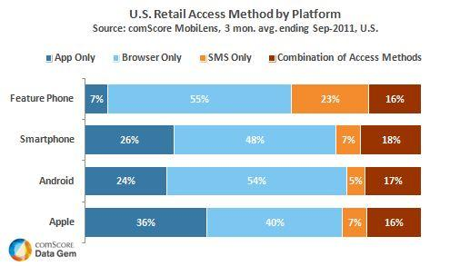 US Retail access Method by Mobile OS