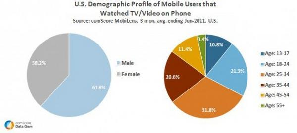 Mobile Users that Watched Video on Phone