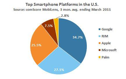 Mobile Mondays: Top U.S. Smartphone Platforms