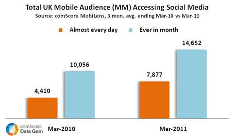 Mobile Social Media Usage up 80 Percent in the UK
