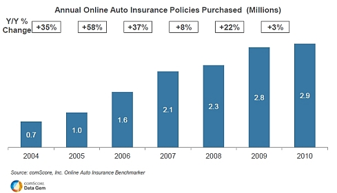 Online Purchasing of Auto Insurance On the Rise