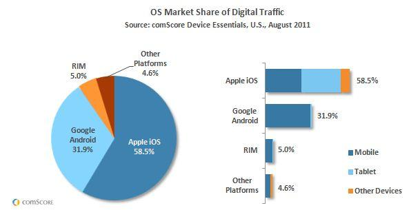 OS Market Share US August 2011