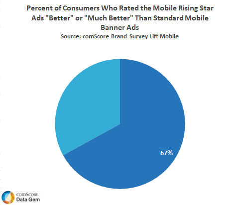 Rating of Mobile Ads and Banners