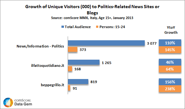 Politics Related News Sites or Blogs