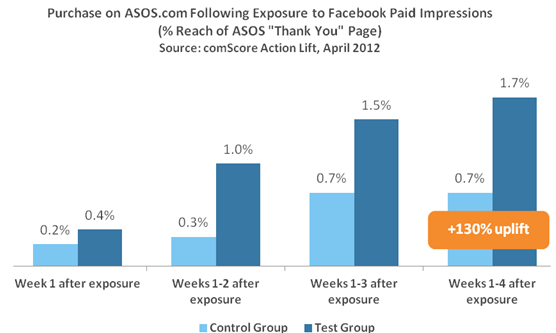 Purchase Asos.com Following Exposure to Facebook