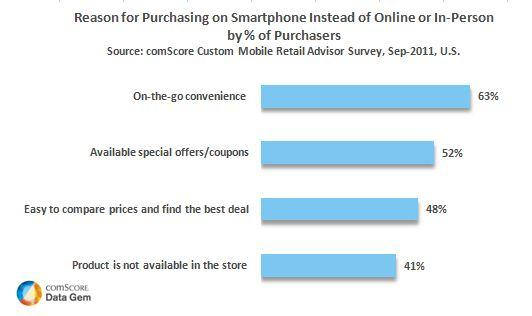 Reasons for Purchasing on a Smartphone