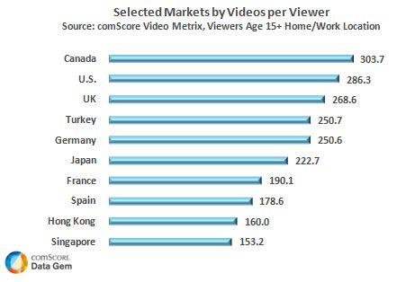 Selected Markets by Videos per Viewer