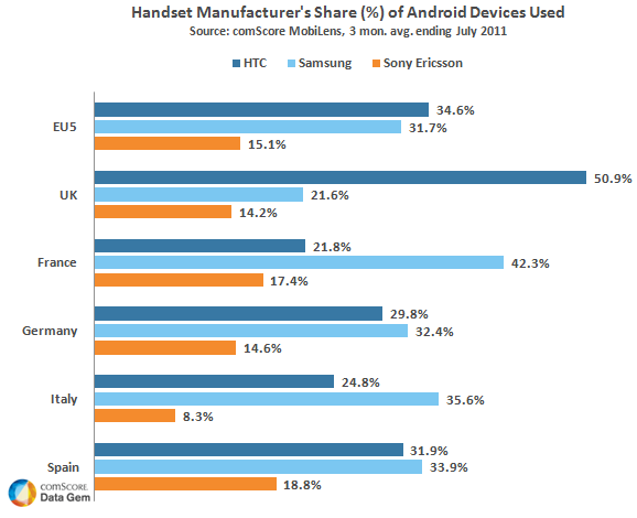 Share of Android Devices Used in Europe