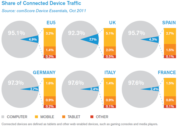 Share of Connected Device Traffic
