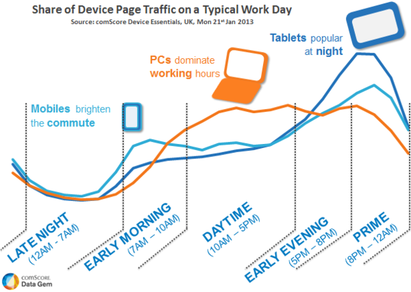 Share of Device Page Traffic on a Typical Workday