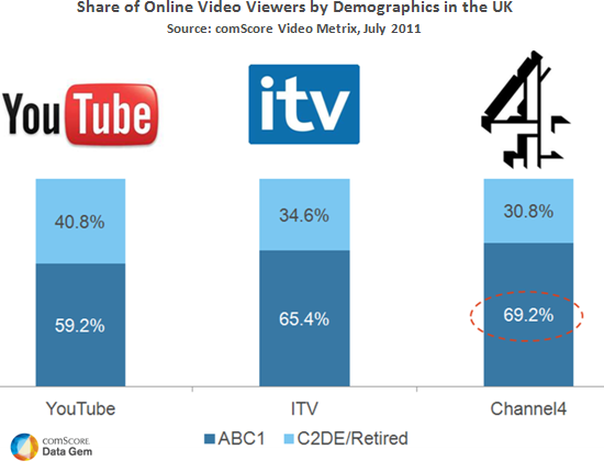 Share of Online Video Viewers ITV Youtube Channel 4