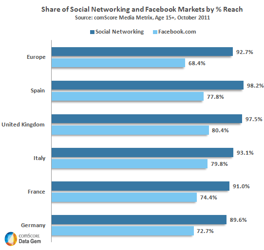 Share of Social Networking and Facebook Markets by percentage Reach