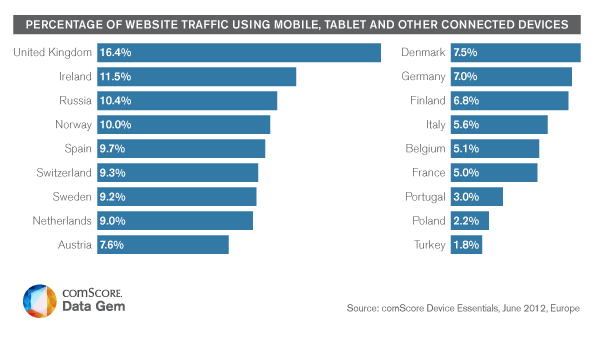 Small Screens Make a Big Impact Across Europe