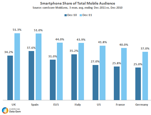Smartphone Share of Total Mobile Audience